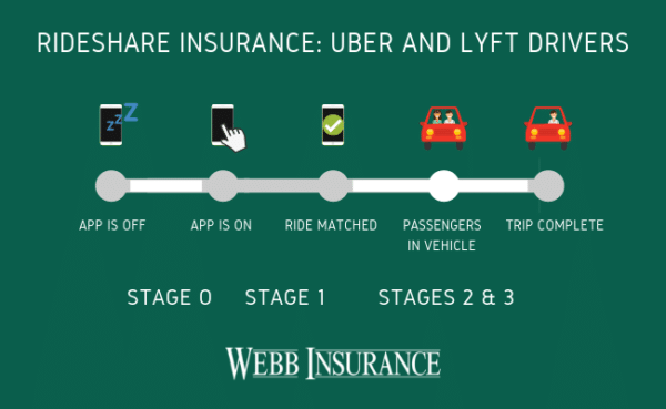 Color phone and car graphics on a green background that show how rideshare provided insurance changes depending on is the app is off, on , ride matched, passengers in vehicle and completed trip.